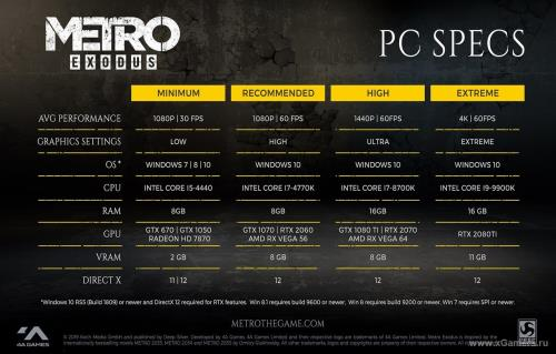 Metro Exodus: how to improve performance in the game